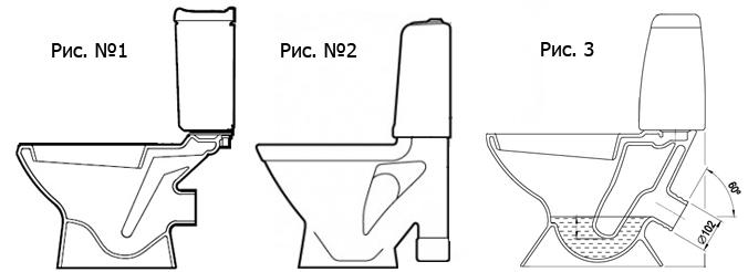 Унитазы по конструкции слива воды (унитаз с прямым сливом, унитаз с вертикальным сливом и унитаз с косым сливом)